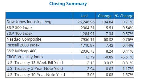 Closing Indexes Summary Sep 18