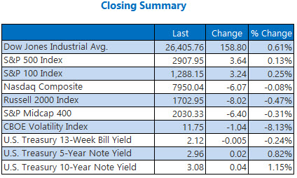 Closing Indexes Summary Sept 19