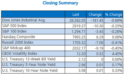 Closing Indexes Summary Sept 24