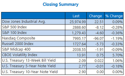 Closing Indexes Summary Sept 5