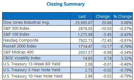 Closing Indexes Summary Sept 6