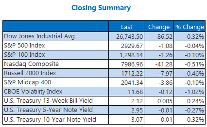 Clsoing Indexes Sept 21