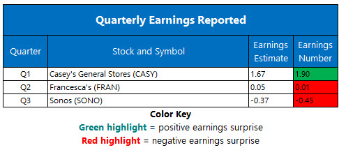 Corporate Earnings Chart Sept 11