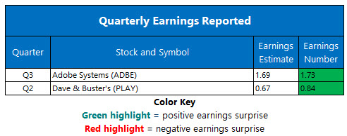 Corporate Earnings Chart Sept 14