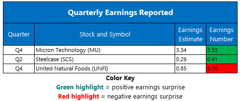Corporate Earnings Chart Sept 21