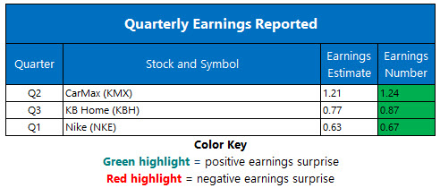 Corporate Earnings Chart Sept 26