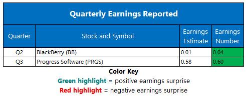 Corporate Earnings Chart Sept 28