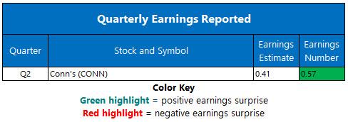 Corporate Earnings Chart Sept 4