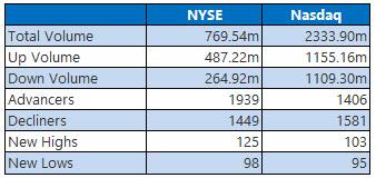 NYSE and Nasdaq Sept 12