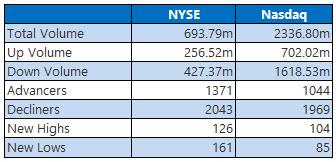 NYSE and Nasdaq Sept 6