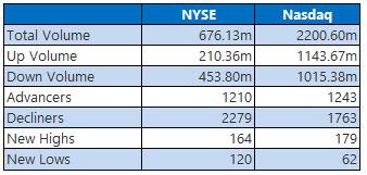 NYSE and Nasdsaq 4 Sept