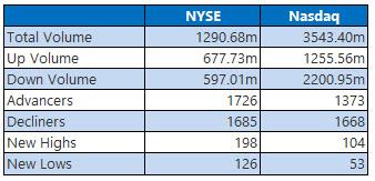 NYSE and Nasdsaq Sept 21