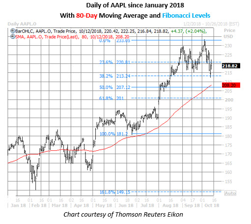 aapl stock daily price chart on oct 12