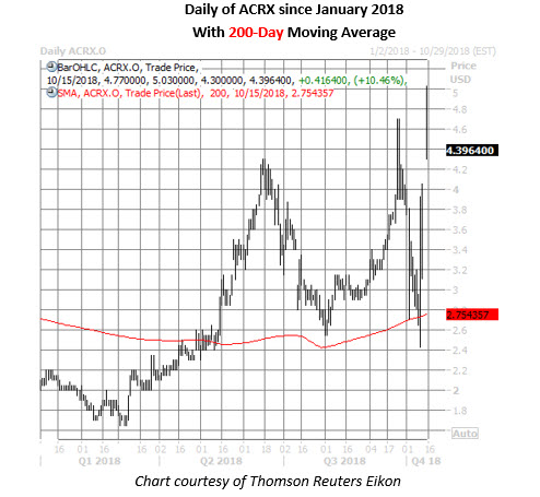 acrx stock daily chart on oct 15