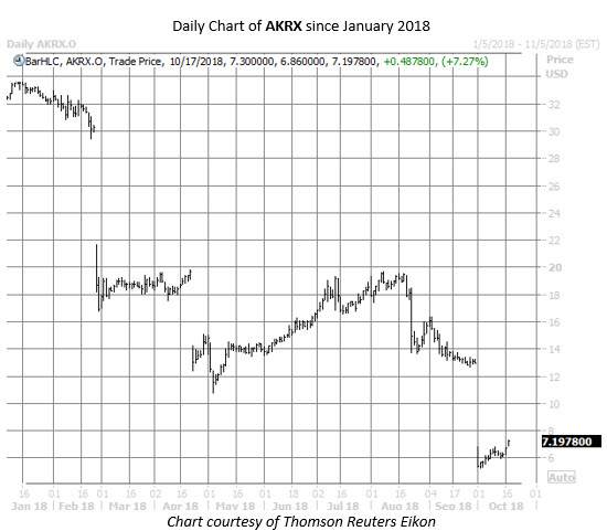 AKRX stock chart oct 17
