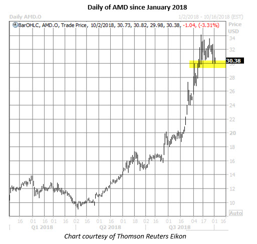 amd stock daily price chart on oct 2