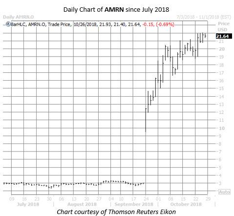 AMRN stock chart oct 26