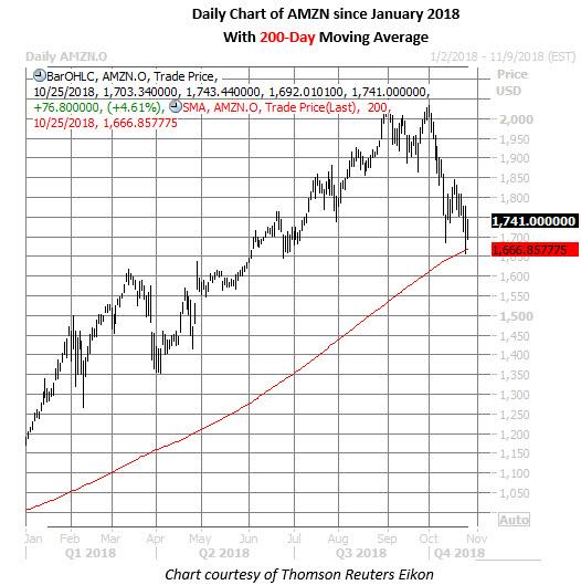 amazon stock daily chart oct 25