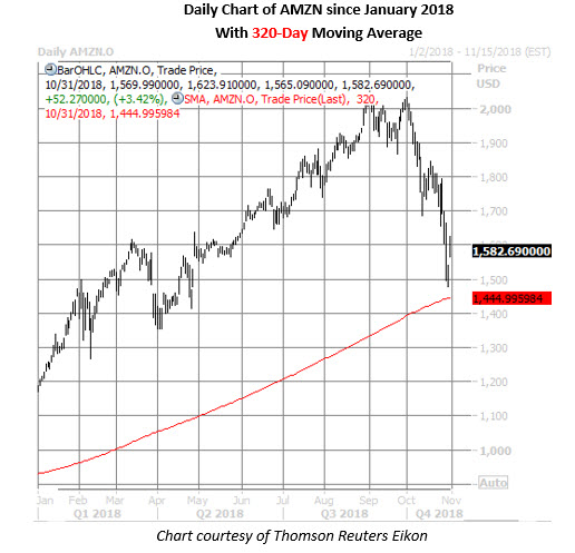 amazon stock daily price chart on oct 31