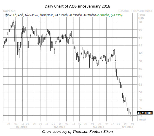 AOS stock chart oct 29