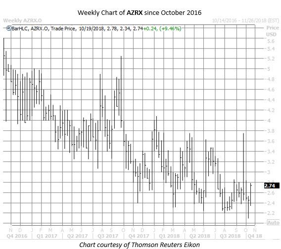 AZRX stock chart oct 17