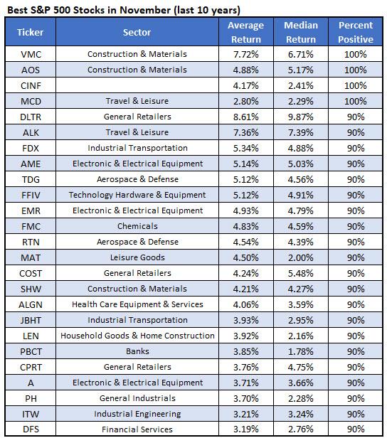 best stocks November