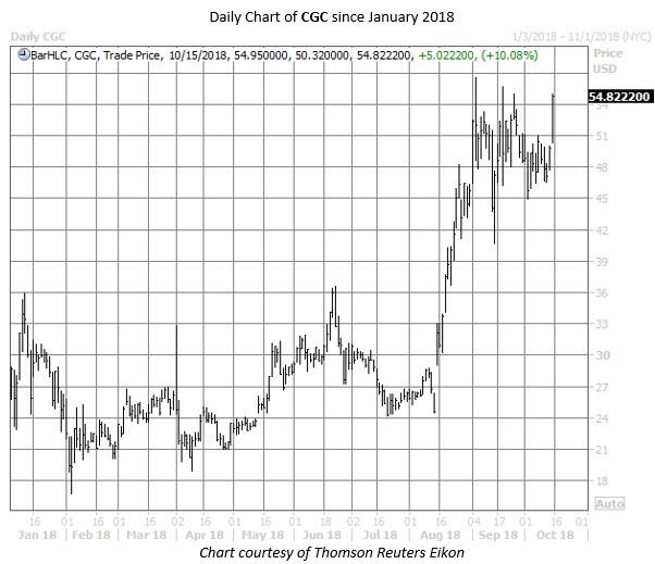 CGC stock chart oct 15