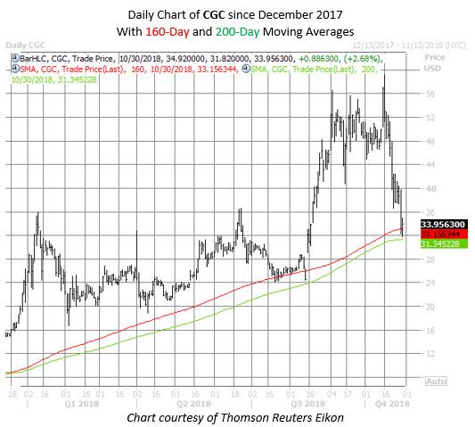 CGC stock chart oct 30