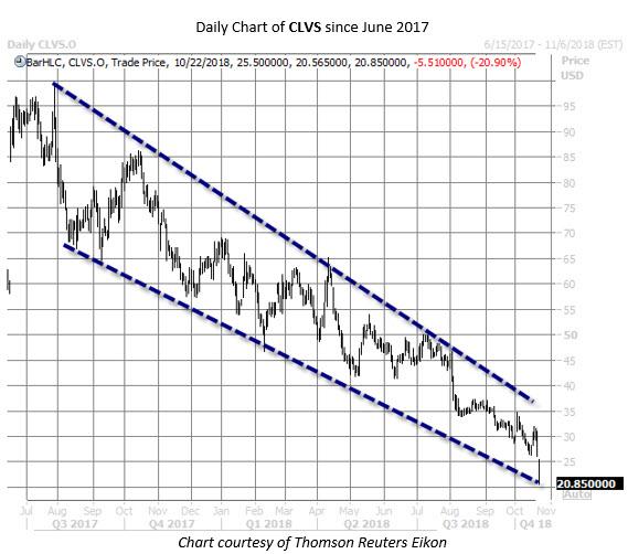 CLVS stock chart oct 22