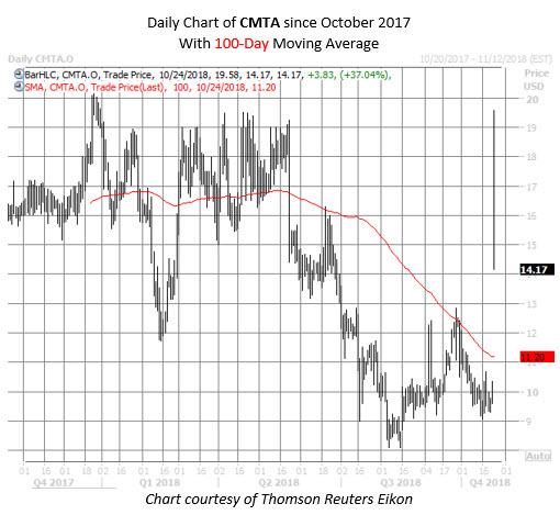 CMTA stock chart oct 24