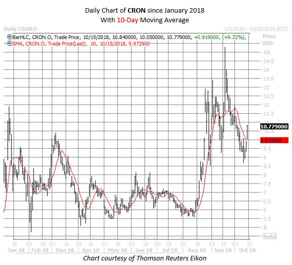 CRON stock chart oct 15