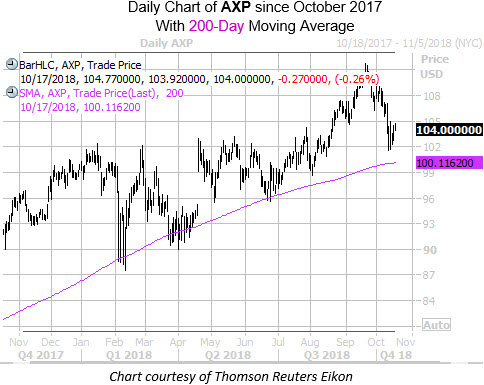 Daily Chart AXP with 200Ma