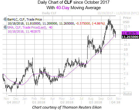 Daily Chart of CLF with 40MA
