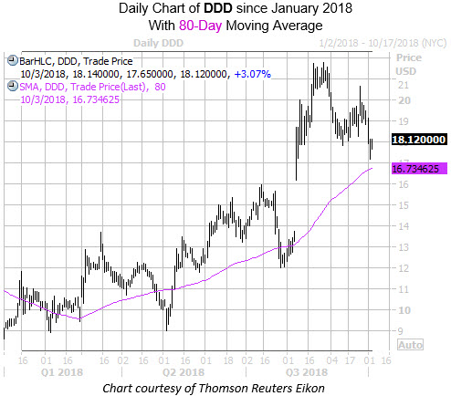 Daily Chart of DDD with 80MA