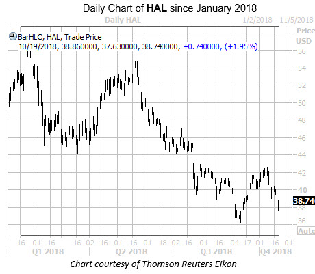 Daily Chart of HAL Since Jan 2018
