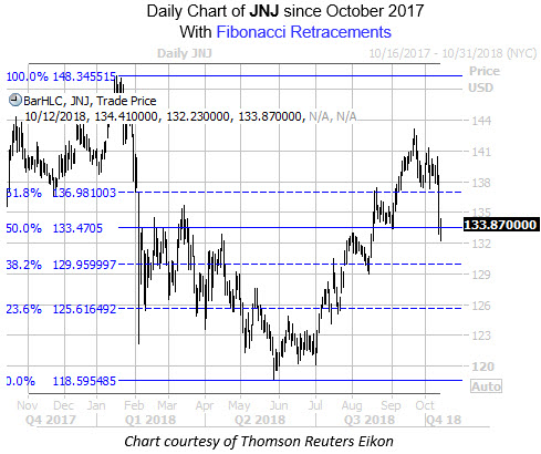 Daily Chart of JNJ with Fib Levels