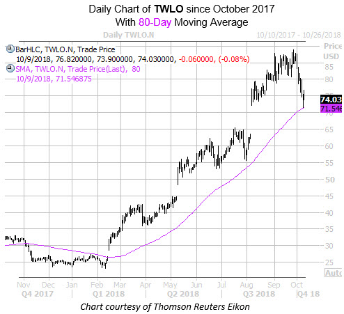 Daily Chart of TWLO with 80MA