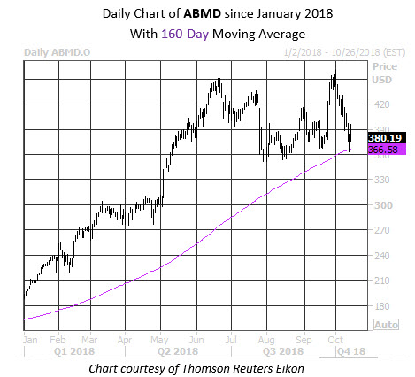 Daily Stock Chart ABMD