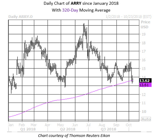 Daily Stock Chart ARRY