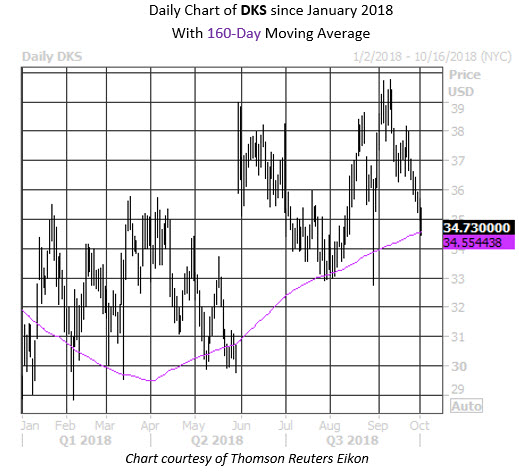 Daily Stock Chart DKS