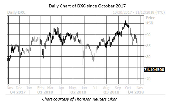 Daily Stock Chart DXC