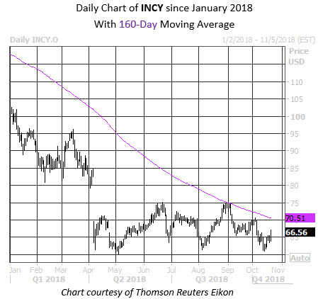 Daily Stock Chart INCY
