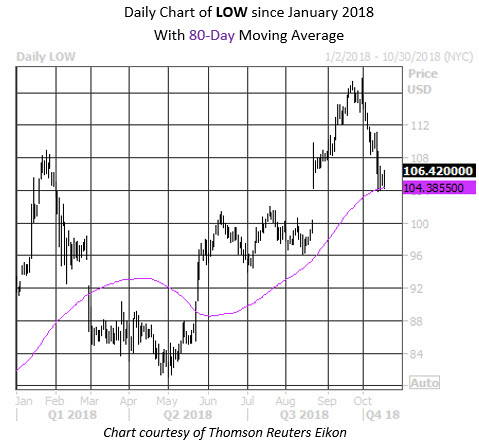 Daily Stock Chart LOW