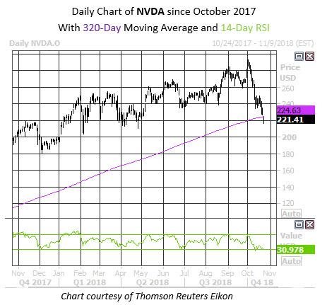 Daily Stock Chart NVDA