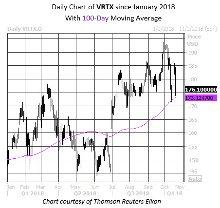 Daily Stock Chart VRTX