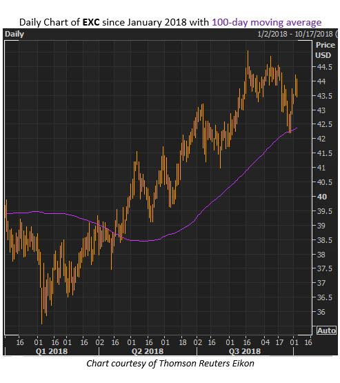 exc stock chart