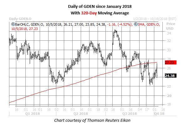gden stock chart on oct 5