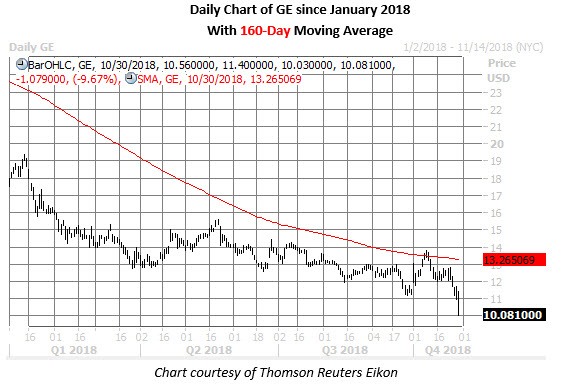 ge stock daily price chart on oct 30
