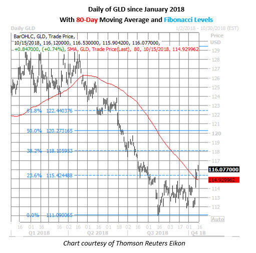 gld etf daily price chart on oct 15