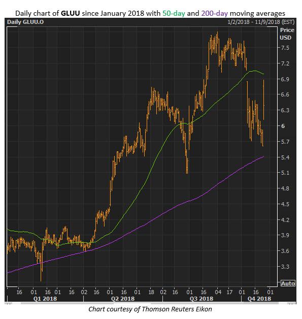 gluu stock chart